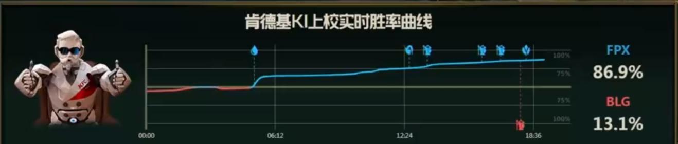 【战报】BLG魔鬼赛程再添一败,FPX滚起雪球2-0拿下胜利