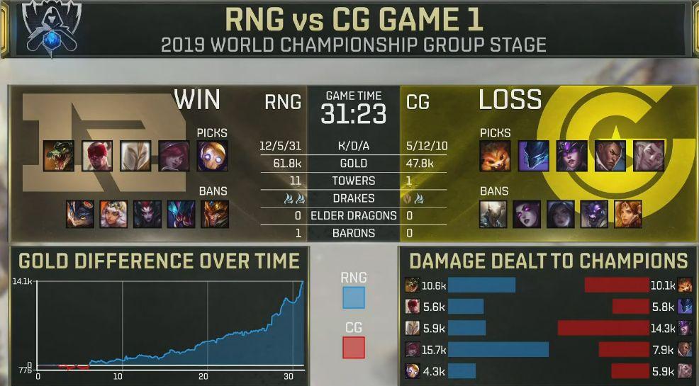 【战报】前中期建立优势不断滚起雪球,RNG稳扎稳打击败CG